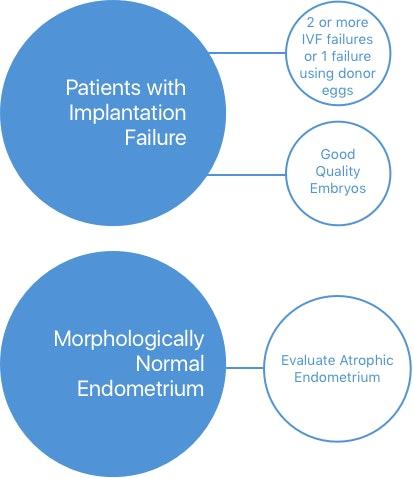 The ERA (Endometrial Receptivity Analysis) Test